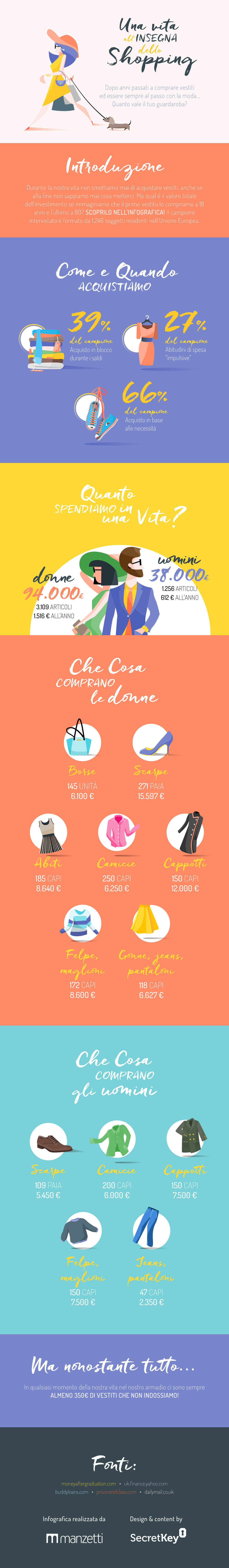 Infografica: Una vita all'insegna dello Shopping!