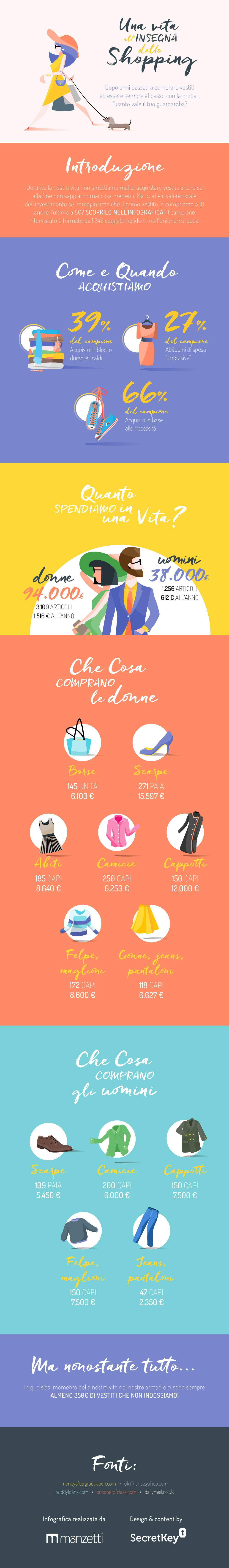 Infografica: Una vita all'insegna dello Shopping!